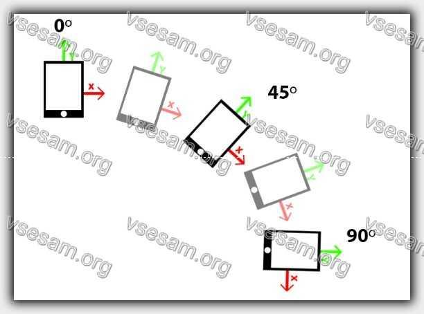 принцип функции работы акселерометра