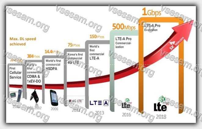 усилитель скорости интернета