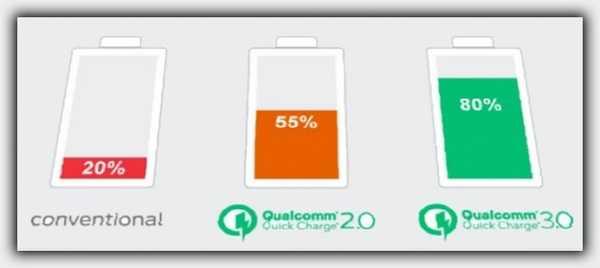 разные режимы батареи
